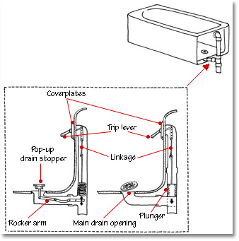 bathtub drain plumbing diagram