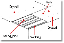 drywall ceiling diagram