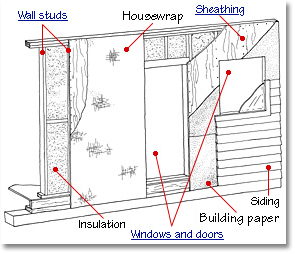 exterior walls construction diagram