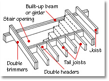 floor ceiling framing joists