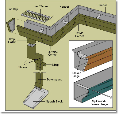 gutters parts diagram