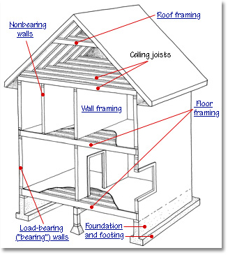 house framing construction diagram