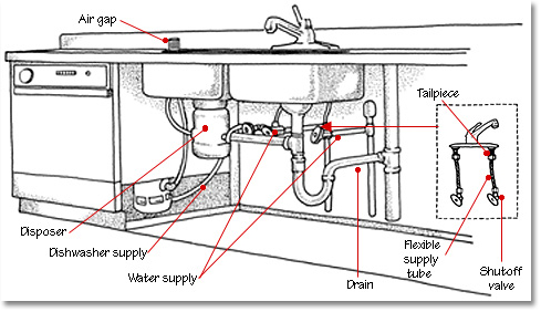 kitchen plumbing diagram