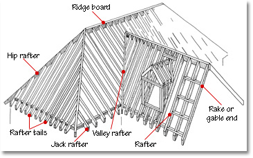 roofing parts construction diagram
