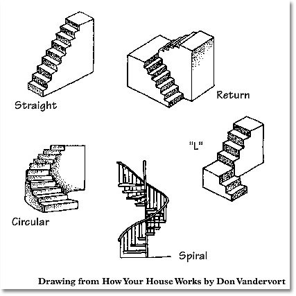 stairs types shapes