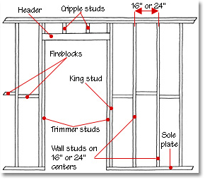 wall framing studs diagram