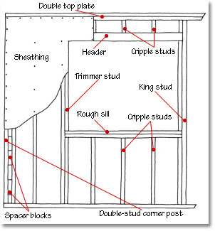 wall framing diagram
